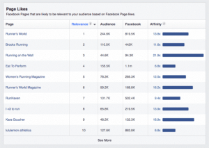 Top Categories and Page Likes